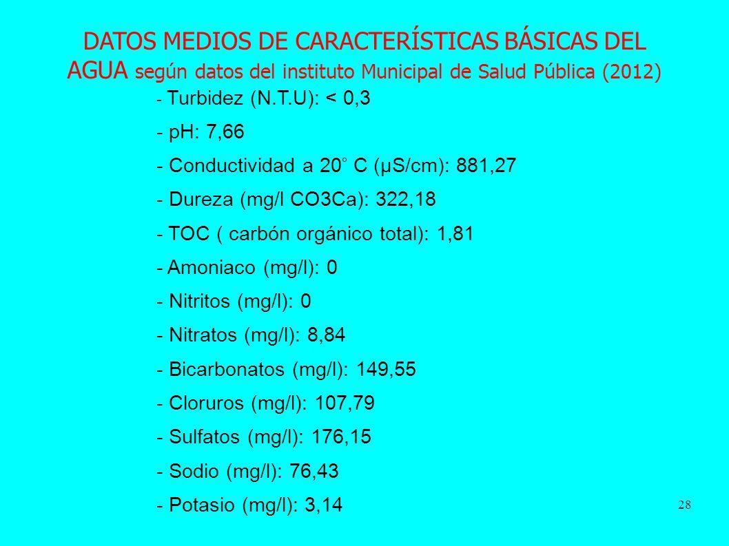 DATOS MEDIOS DE CARACTERÍSTICAS BÁSICAS DEL AGUA según datos del instituto Municipal de Salud Pública (2012)