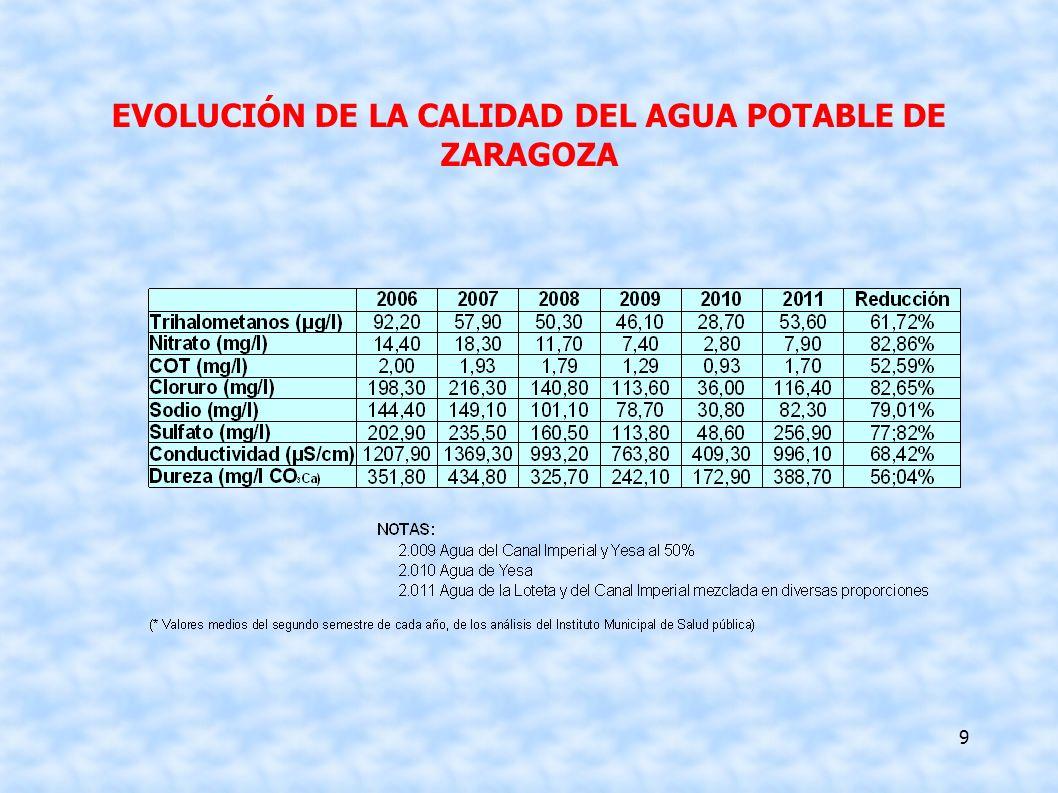 EVOLUCIÓN DE LA CALIDAD DEL AGUA POTABLE DE ZARAGOZA