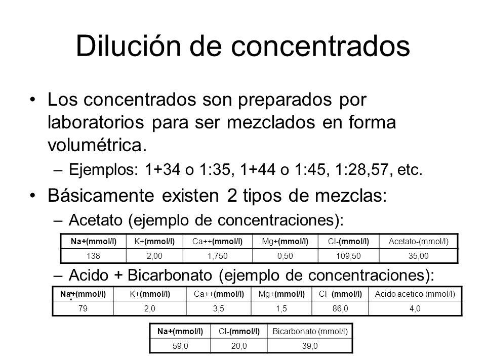 Dilución de concentrados