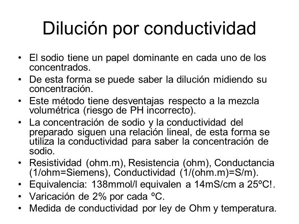 Dilución por conductividad
