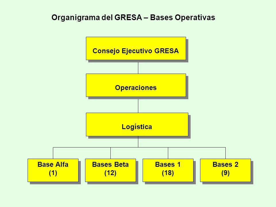 Organigrama del GRESA – Bases Operativas