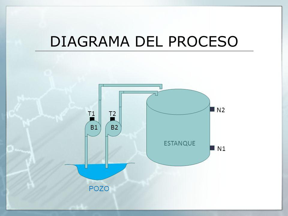 DIAGRAMA DEL PROCESO N2 T1 T2 B1 B2 ESTANQUE N1 POZO
