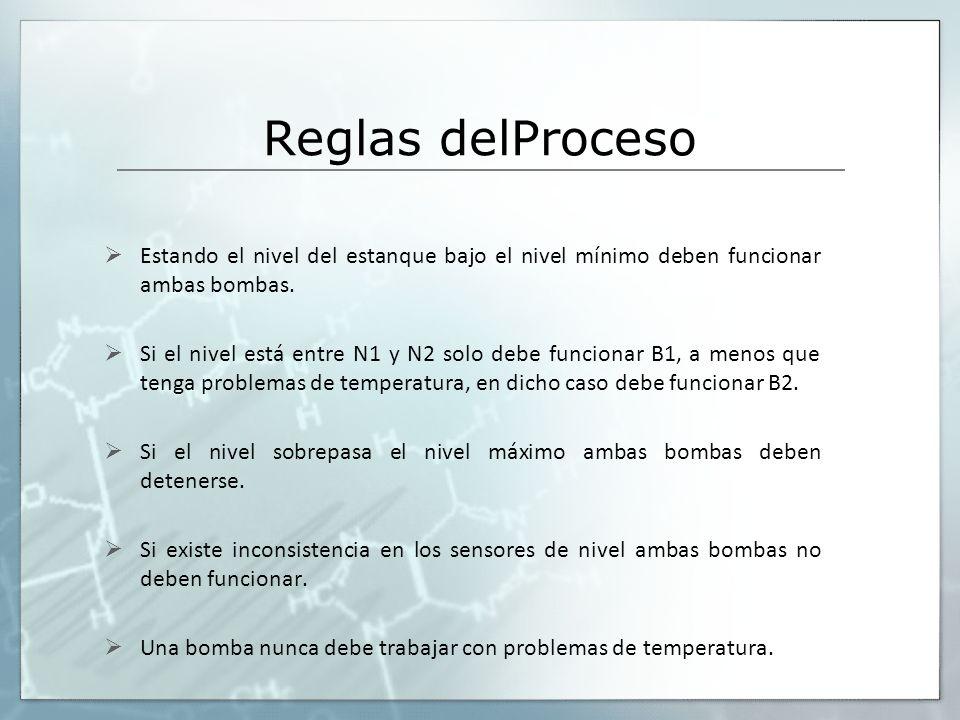 Reglas delProceso Estando el nivel del estanque bajo el nivel mínimo deben funcionar ambas bombas.
