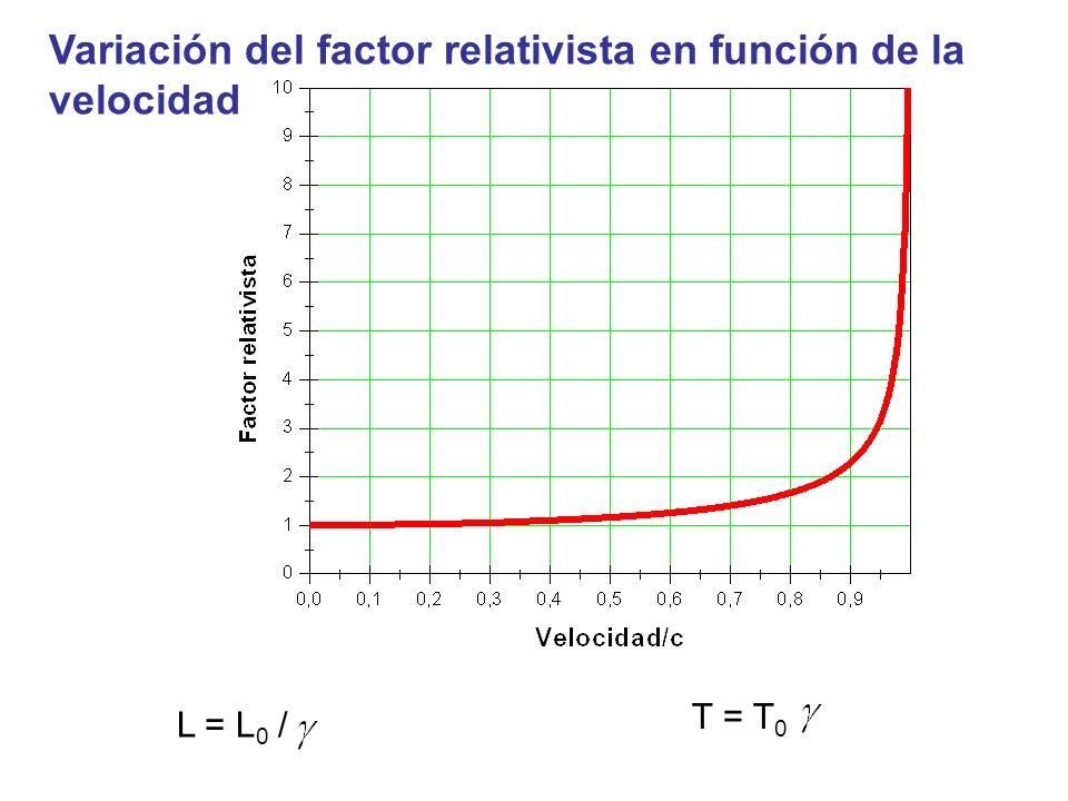 Variación del factor relativista en función de la velocidad