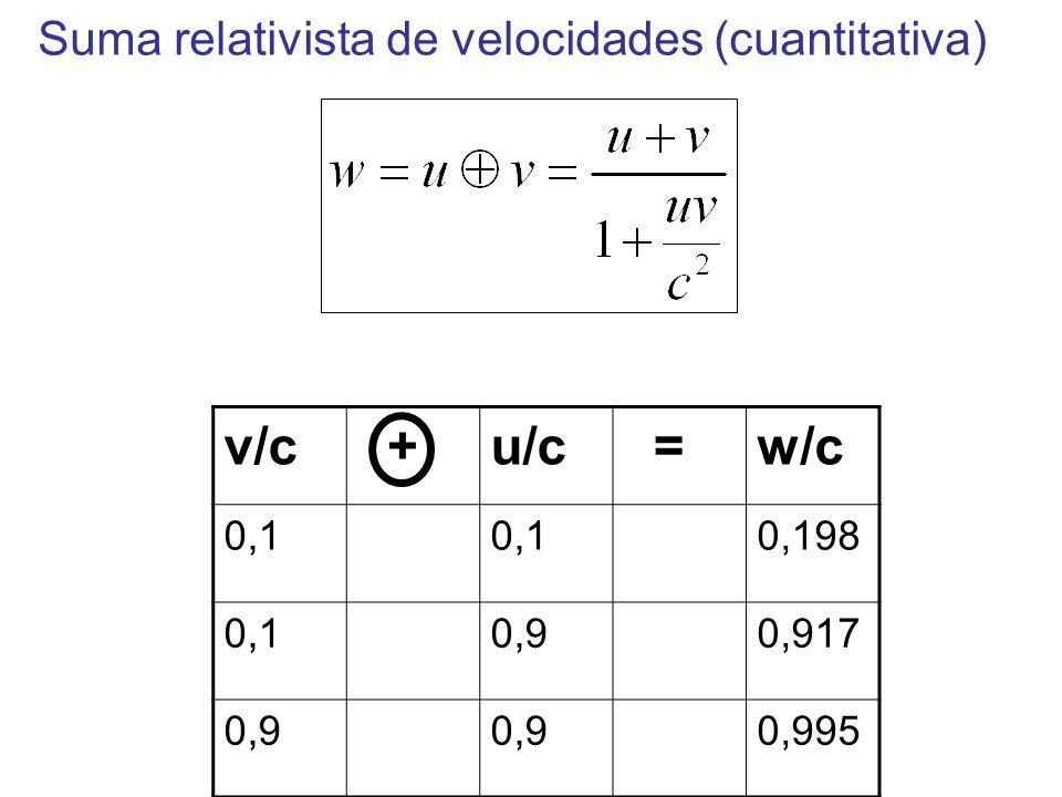 v/c + u/c = w/c Suma relativista de velocidades (cuantitativa) 0,1