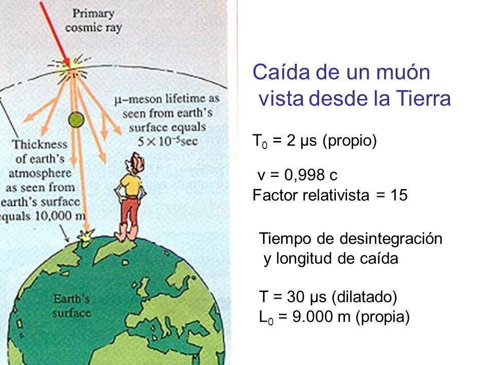 Caída de un muón vista desde la Tierra v = 0,998 c T0 = 2 μs (propio)