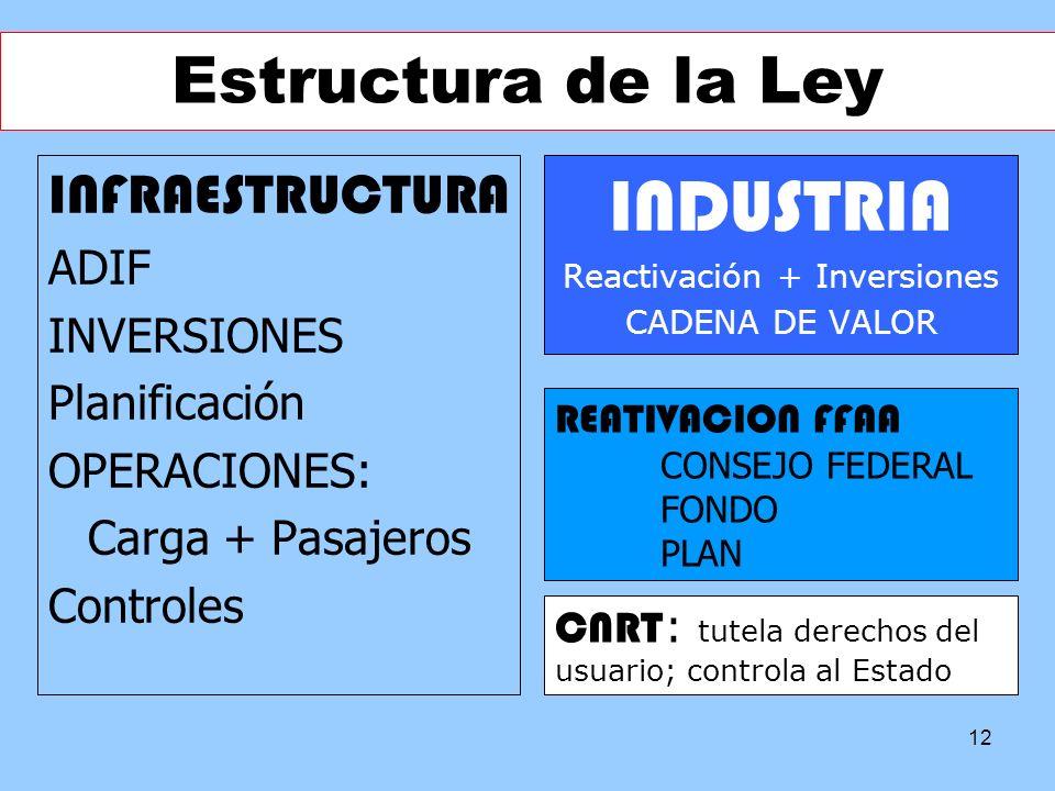 Reactivación + Inversiones