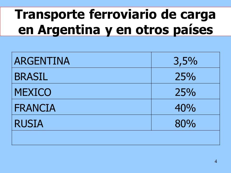 Transporte ferroviario de carga en Argentina y en otros países
