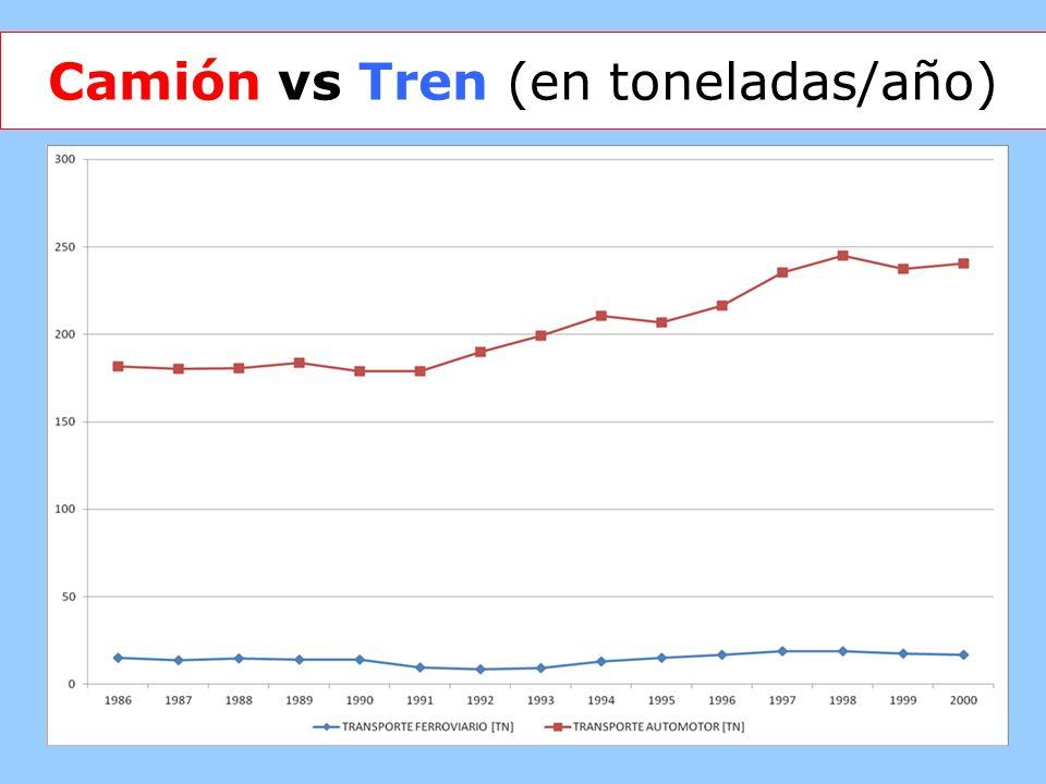 Camión vs Tren (en toneladas/año)