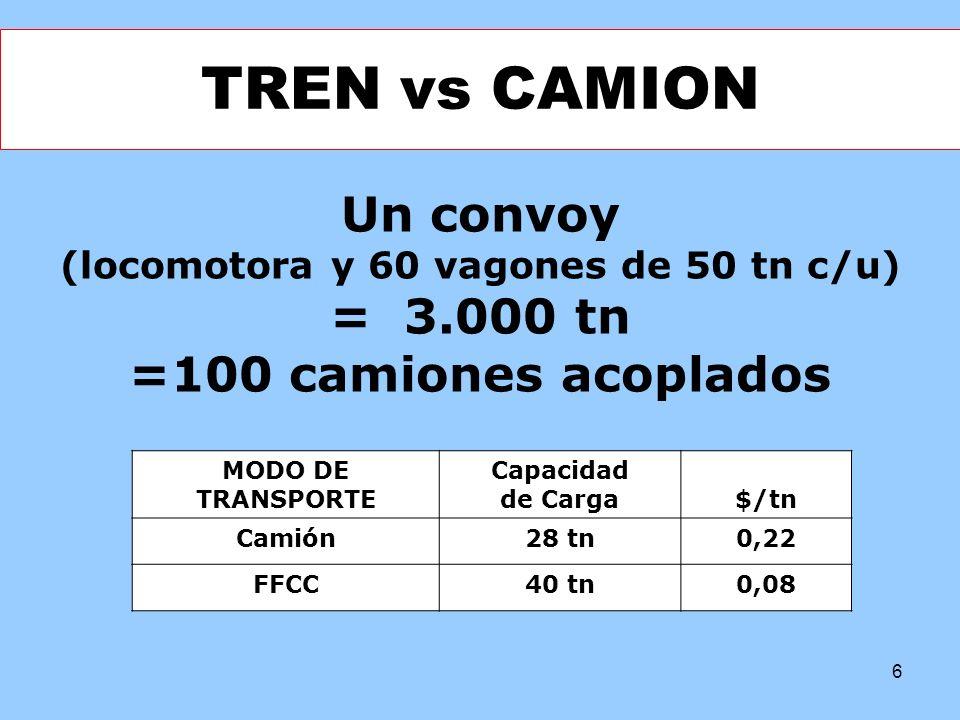 (locomotora y 60 vagones de 50 tn c/u)