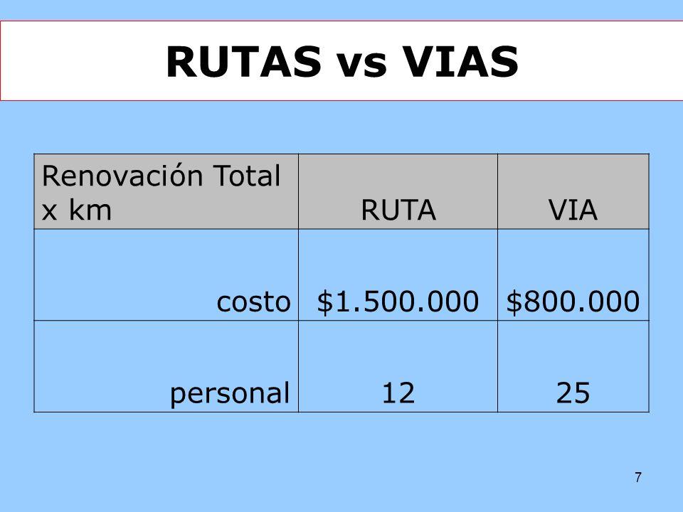RUTAS vs VIAS Renovación Total x km RUTA VIA costo $1.500.000 $800.000