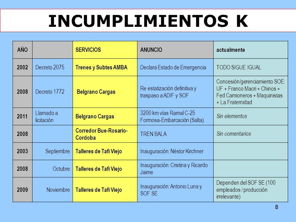 INCUMPLIMIENTOS K AÑO SERVICIOS ANUNCIO actualmente 2002 Decreto 2075