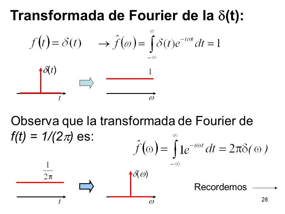 Transformada de Fourier de la (t):