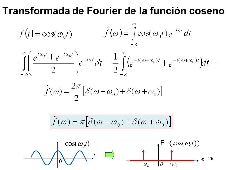 Transformada de Fourier de la función coseno