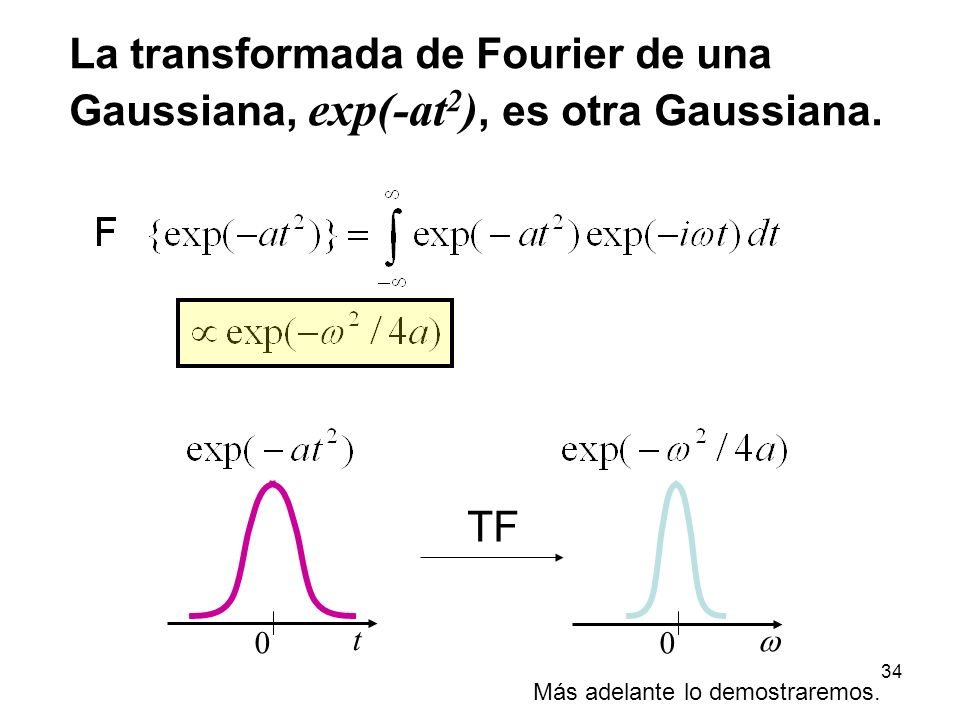 La transformada de Fourier de una Gaussiana, exp(-at2), es otra Gaussiana.