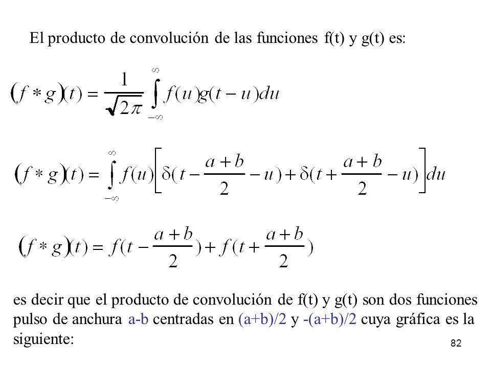El producto de convolución de las funciones f(t) y g(t) es: