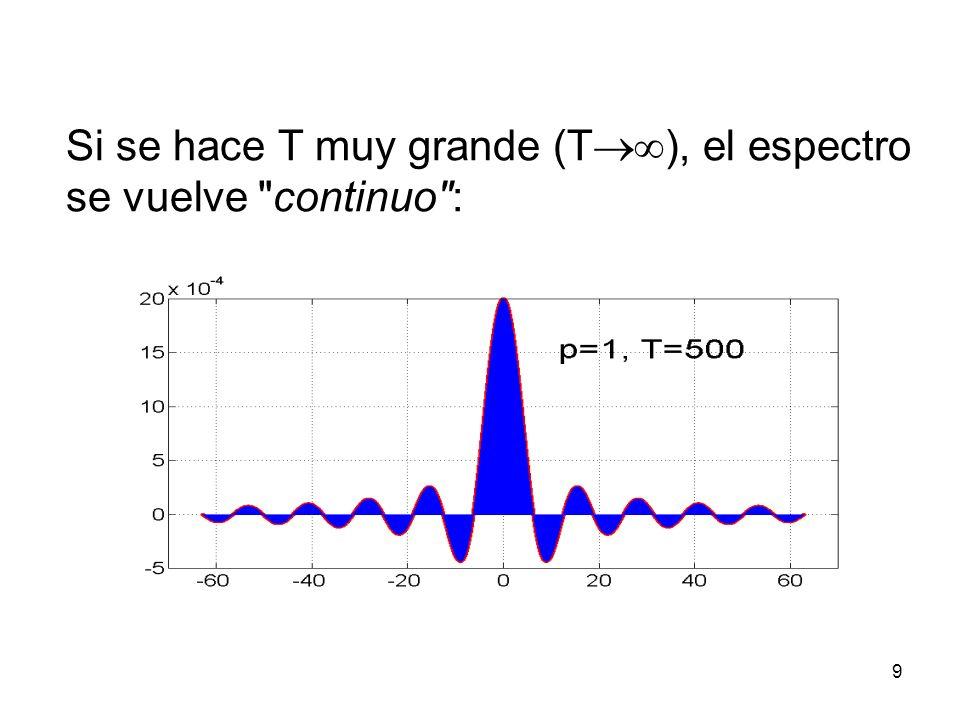 Si se hace T muy grande (T), el espectro se vuelve continuo :