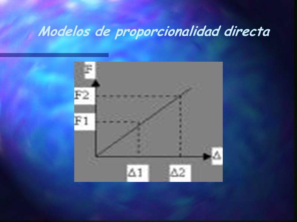 Modelos de proporcionalidad directa