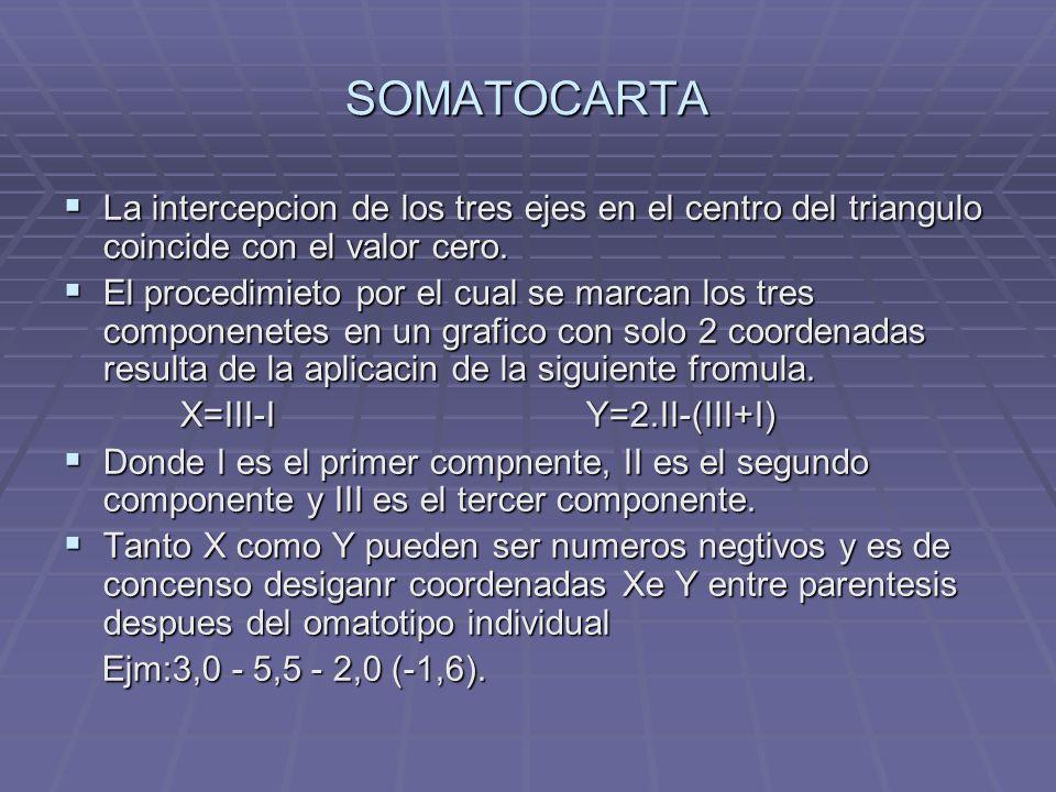 SOMATOCARTA La intercepcion de los tres ejes en el centro del triangulo coincide con el valor cero.