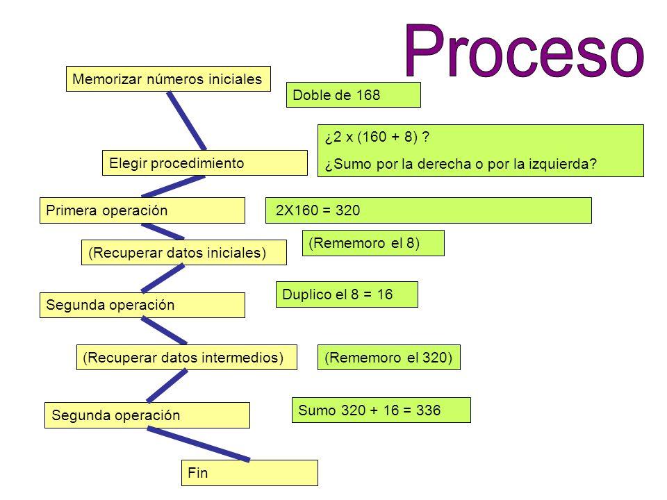 Proceso Memorizar números iniciales Doble de 168 ¿2 x (160 + 8)