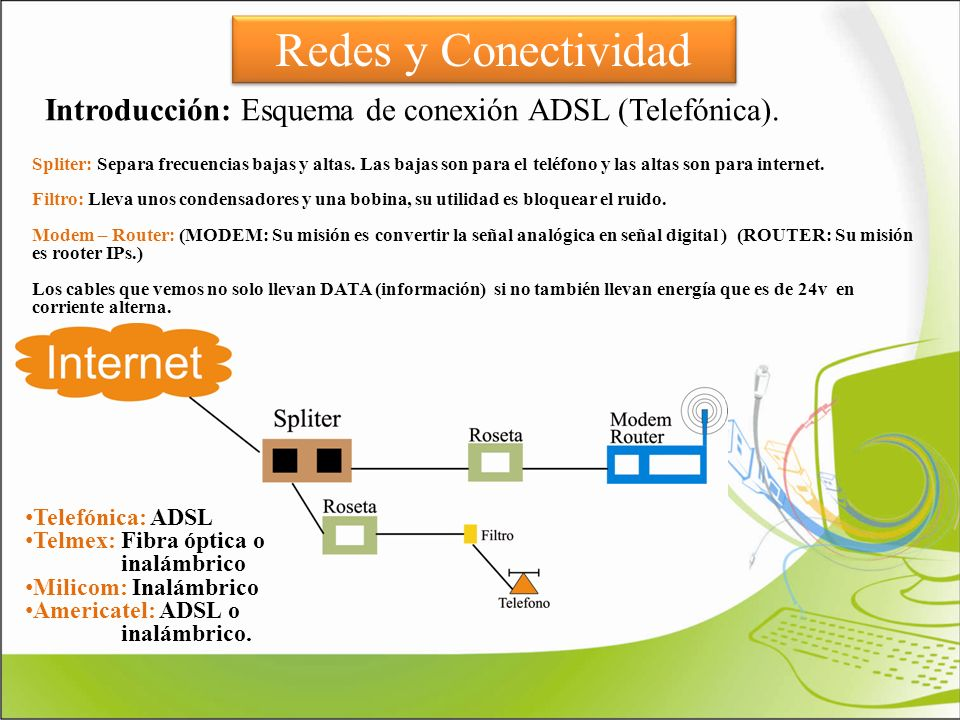 Introducción: Esquema de conexión ADSL (Telefónica).