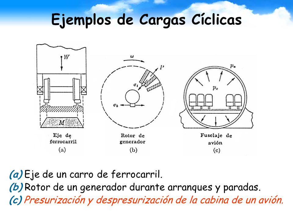 Ejemplos de Cargas Cíclicas