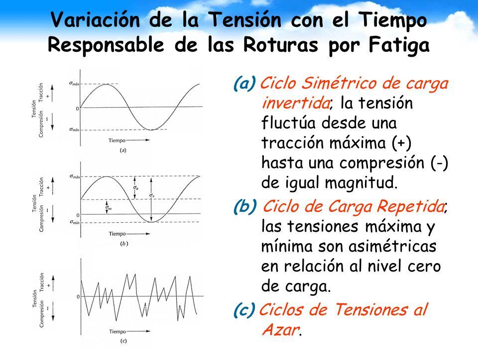 Variación de la Tensión con el Tiempo Responsable de las Roturas por Fatiga