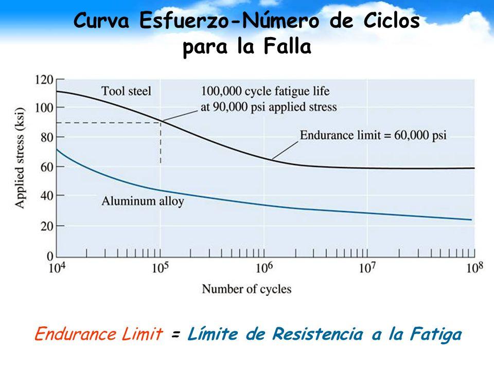 Curva Esfuerzo-Número de Ciclos para la Falla
