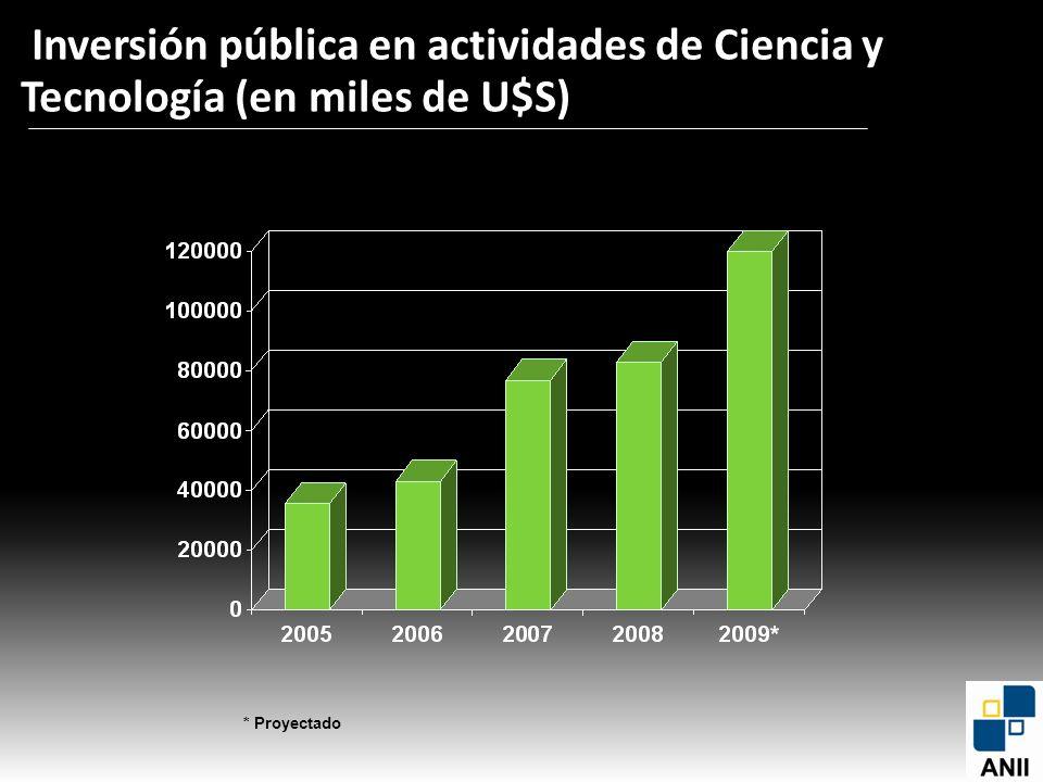 Inversión pública en actividades de Ciencia y Tecnología (en miles de U$S)