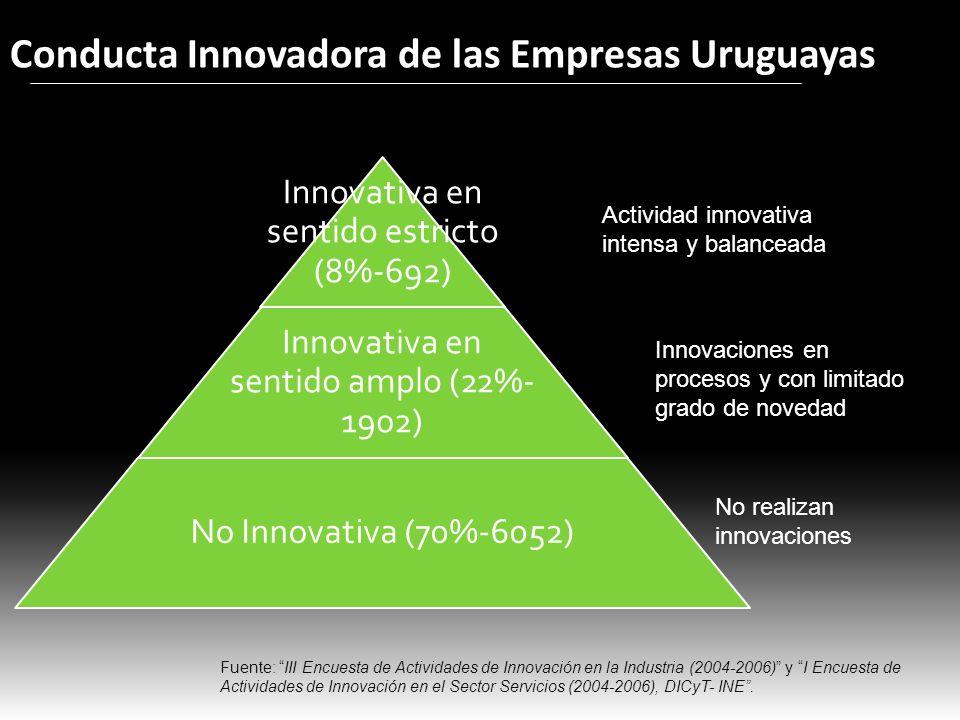 Conducta Innovadora de las Empresas Uruguayas