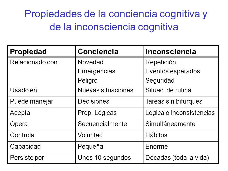 Propiedades de la conciencia cognitiva y de la inconsciencia cognitiva