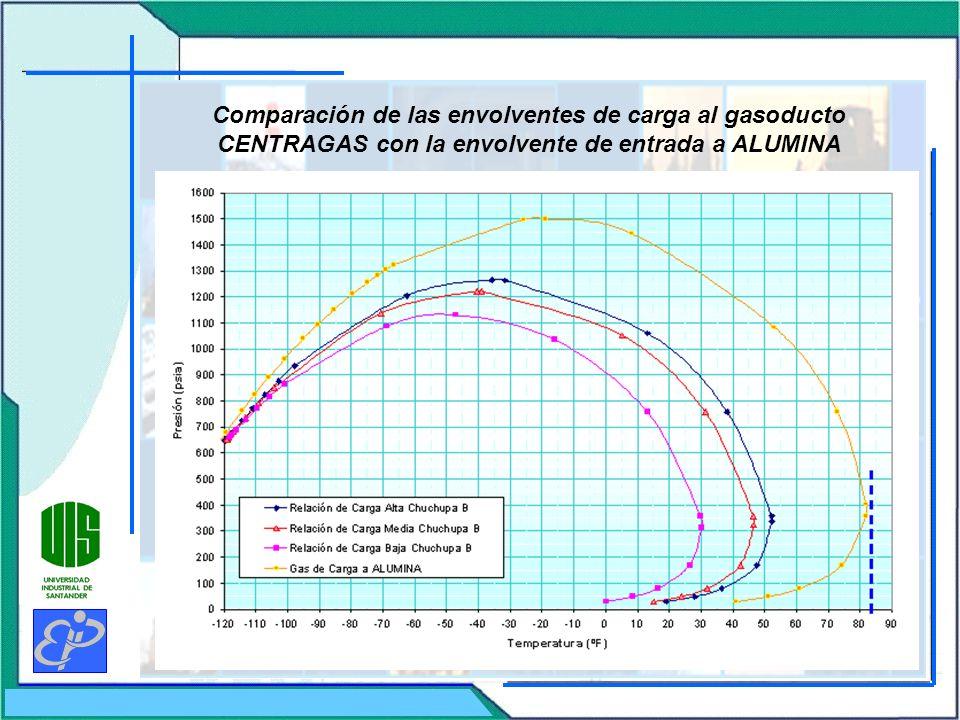 Comparación de las envolventes de carga al gasoducto CENTRAGAS con la envolvente de entrada a ALUMINA