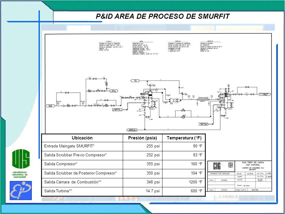 P&ID AREA DE PROCESO DE SMURFIT