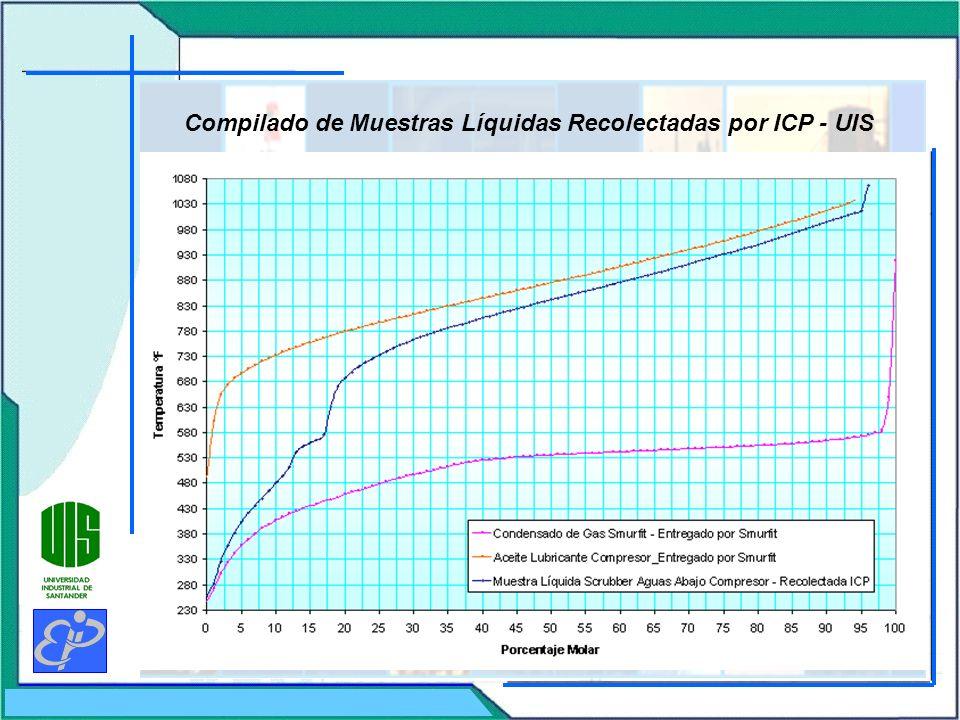 Compilado de Muestras Líquidas Recolectadas por ICP - UIS