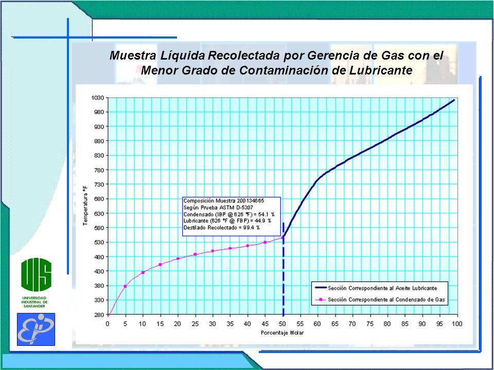 Muestra Líquida Recolectada por Gerencia de Gas con el Menor Grado de Contaminación de Lubricante
