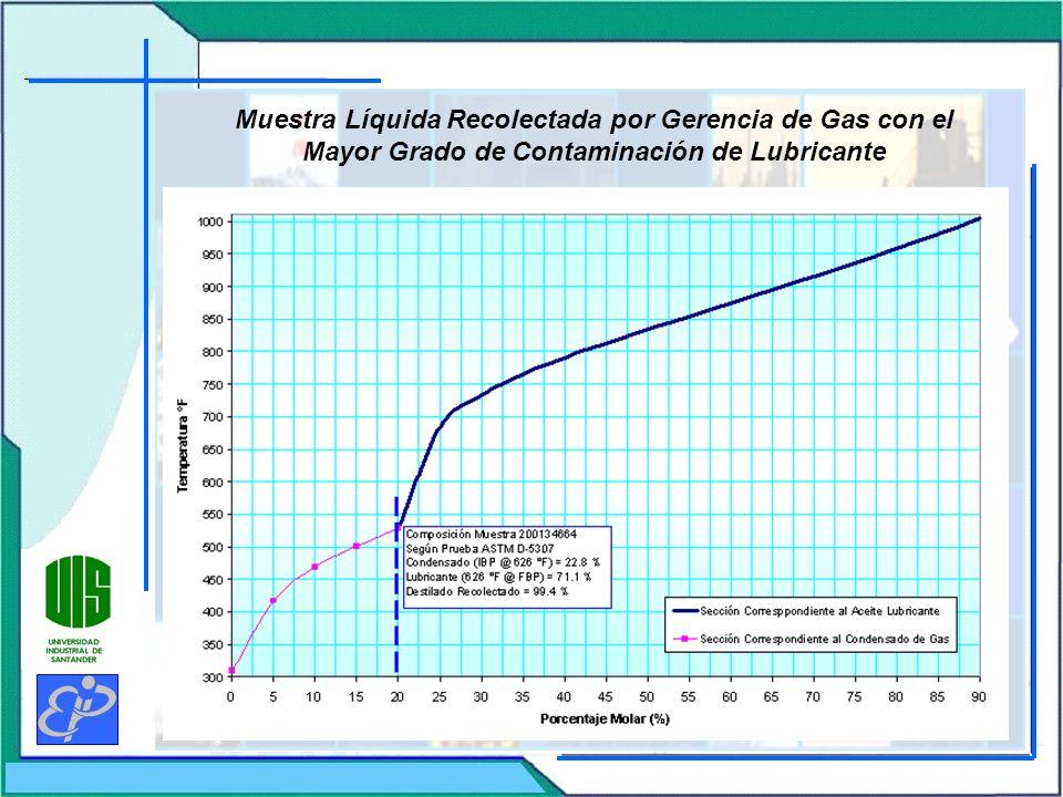Muestra Líquida Recolectada por Gerencia de Gas con el Mayor Grado de Contaminación de Lubricante