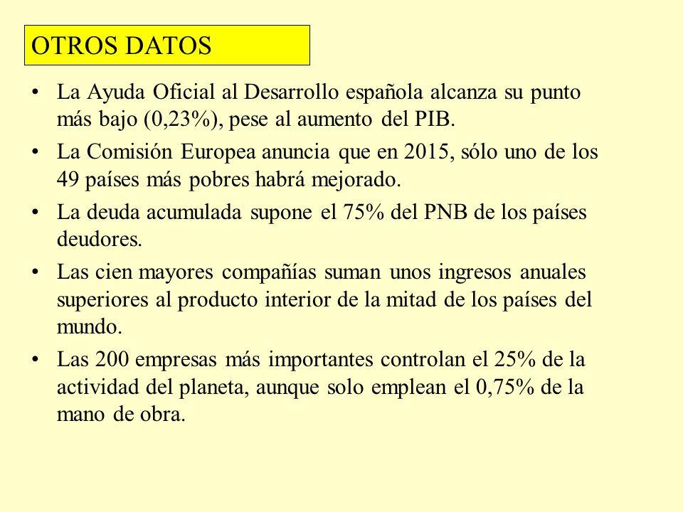 OTROS DATOS La Ayuda Oficial al Desarrollo española alcanza su punto más bajo (0,23%), pese al aumento del PIB.