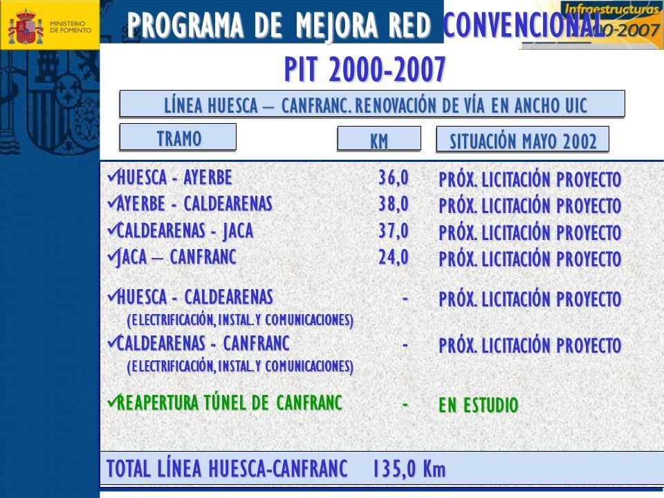 PROGRAMA DE MEJORA RED CONVENCIONAL PIT 2000-2007