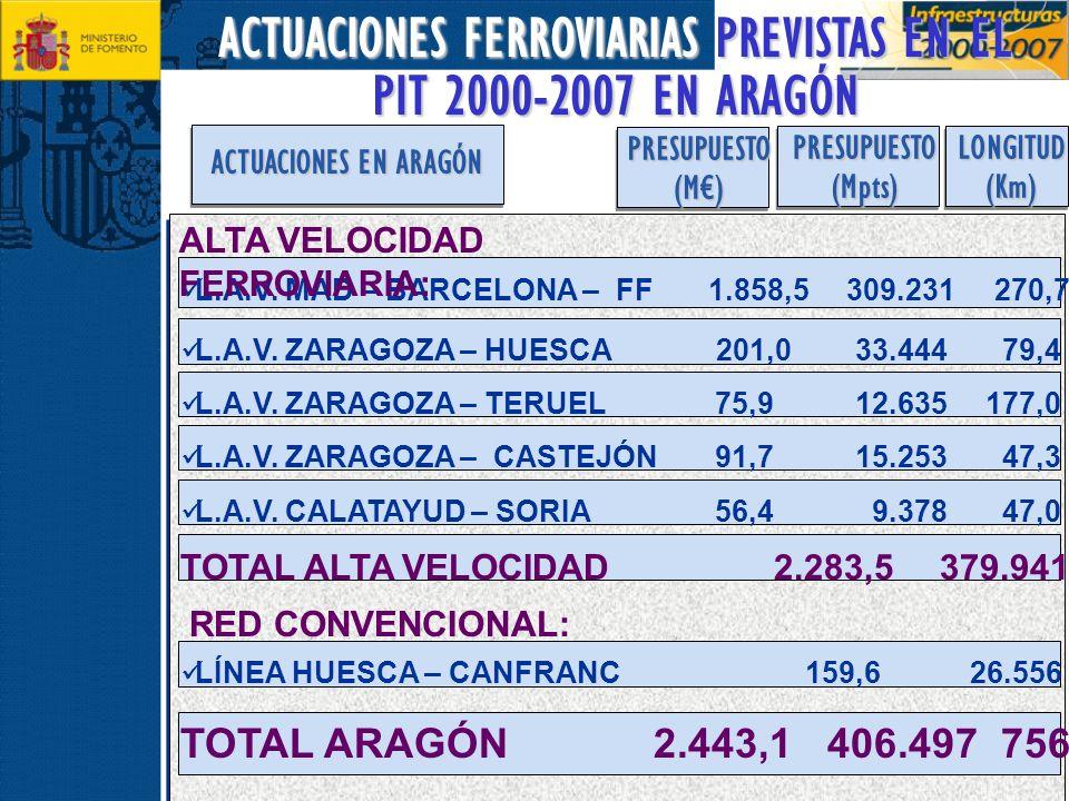 ACTUACIONES FERROVIARIAS PREVISTAS EN EL PIT 2000-2007 EN ARAGÓN