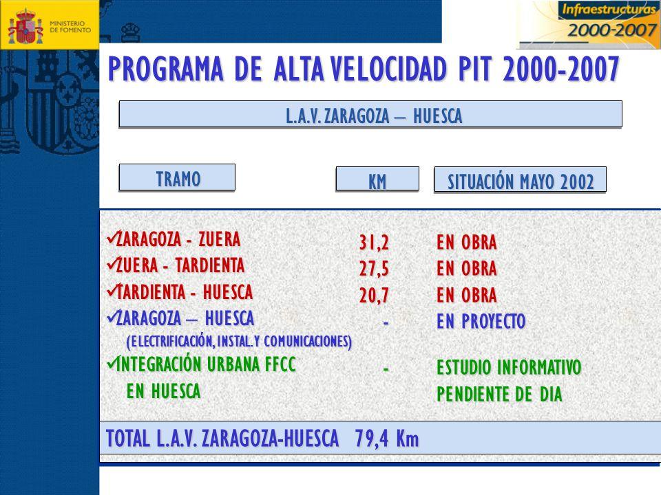 PROGRAMA DE ALTA VELOCIDAD PIT 2000-2007