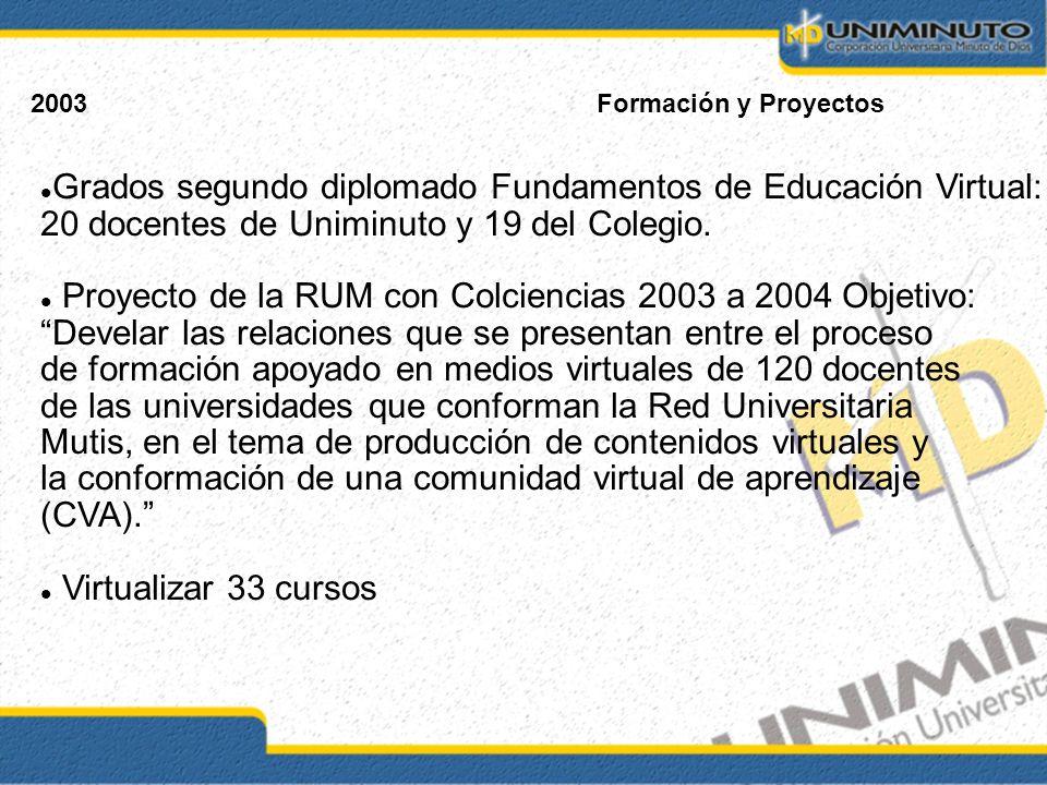 Grados segundo diplomado Fundamentos de Educación Virtual: