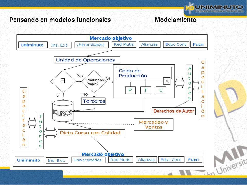 Pensando en modelos funcionales Modelamiento