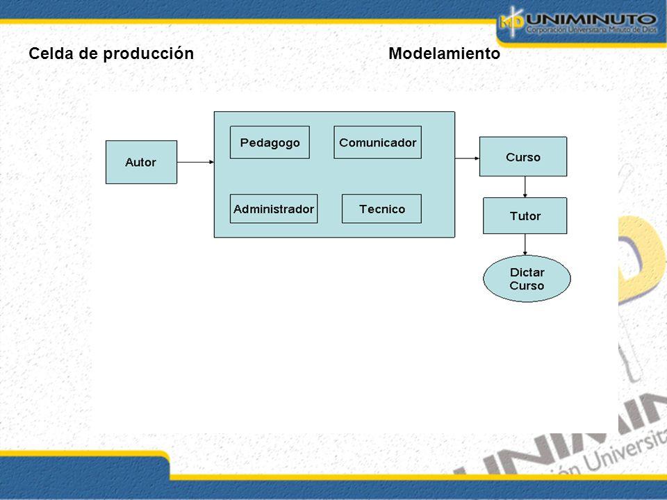 Celda de producción Modelamiento