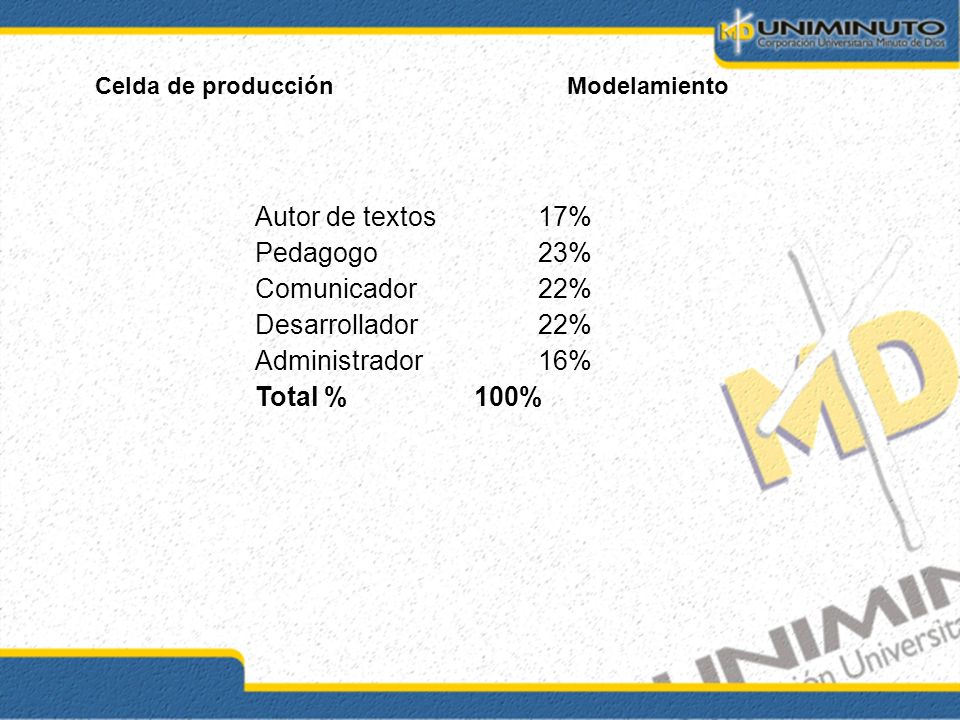 Autor de textos 17% Pedagogo 23% Comunicador 22% Desarrollador 22%
