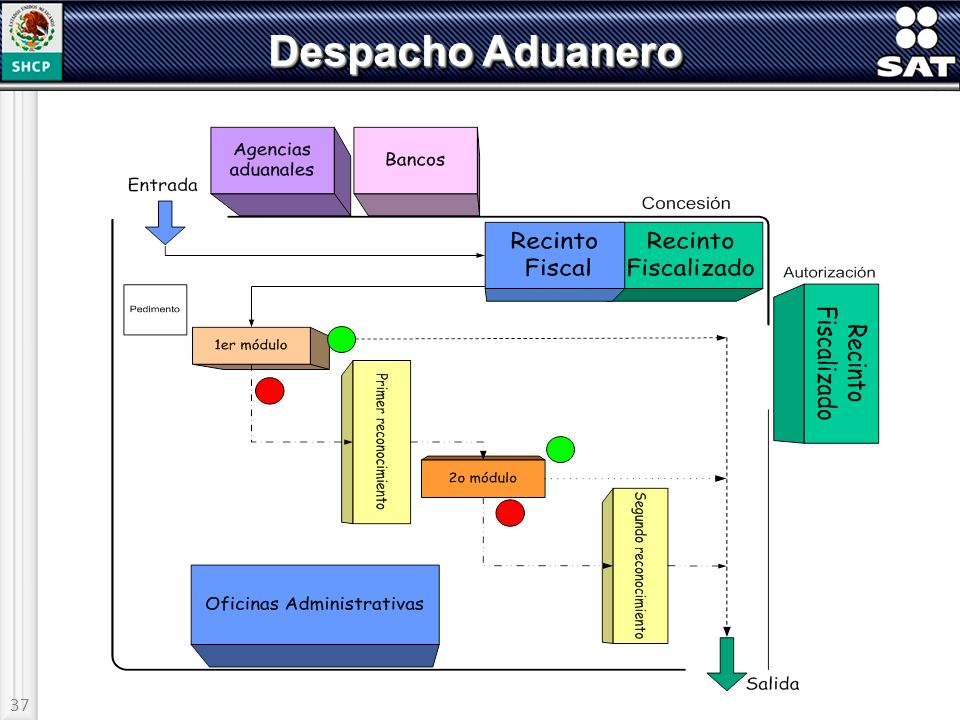 Despacho Aduanero 37