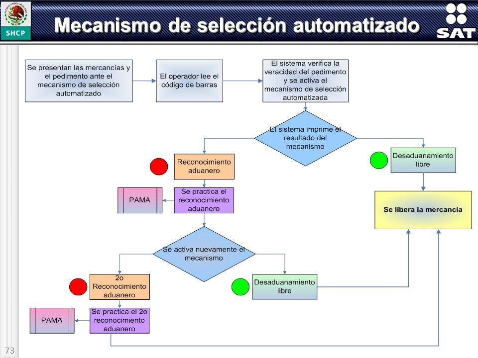Mecanismo de selección automatizado