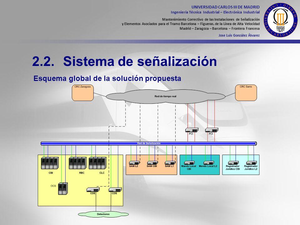 2.2. Sistema de señalización