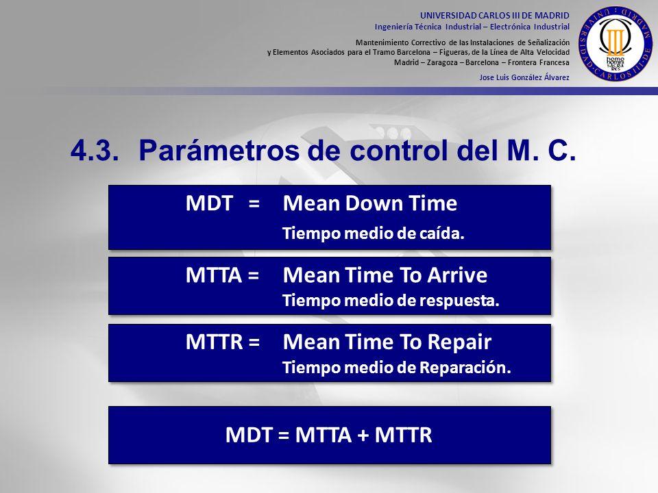 4.3. Parámetros de control del M. C.