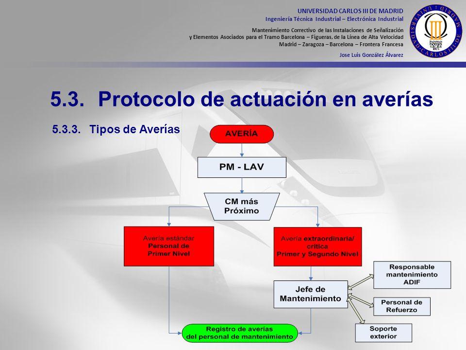 5.3. Protocolo de actuación en averías