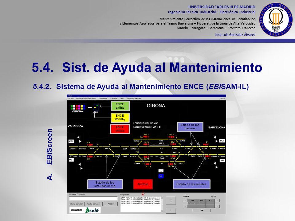 Estado de los circuitos de vía